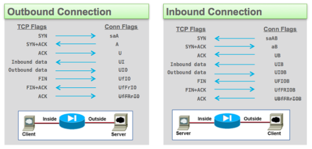 Cisco ASA Firewall Troubleshooting Show Conn And The Meaning Of