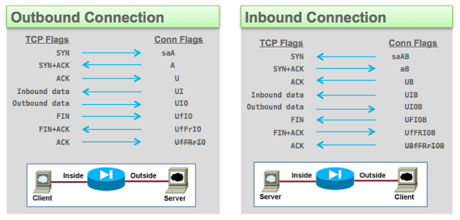 Cisco ASA Firewall troubleshooting show conn and the meaning